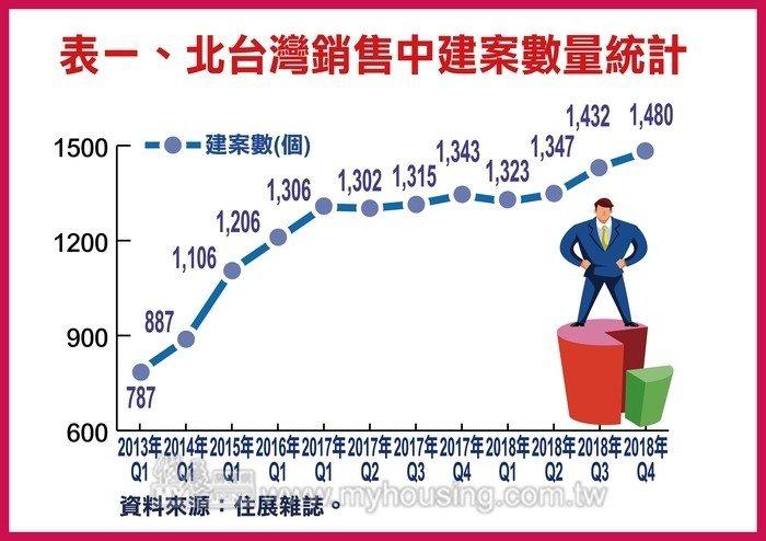 北台灣銷售中建案數量統計。 資料來源:住展雜誌