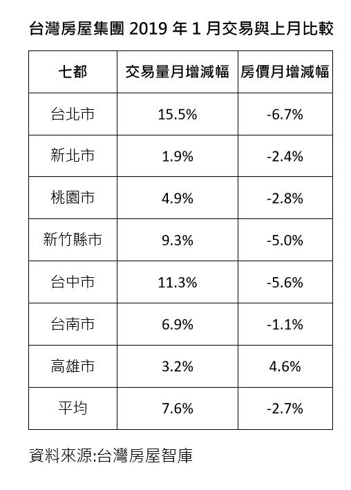 台灣房屋集團2019年1月交易與上月比較。 資料來源:台灣房屋智庫