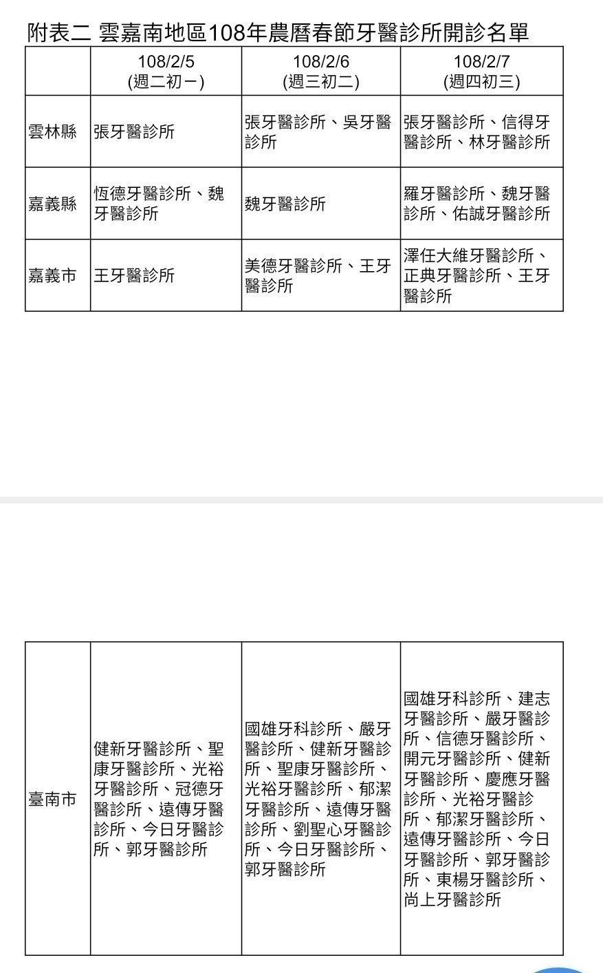 春節雲嘉南看診表。圖/健保署提供