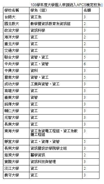 資料來源/台師大,製表/吳佩旻