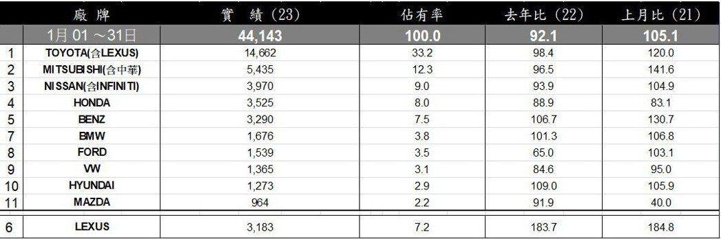 2019年1月台灣總市場銷售排行。