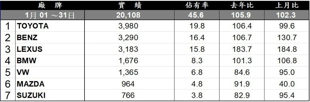 2019年1月台灣進口市場銷售排行。