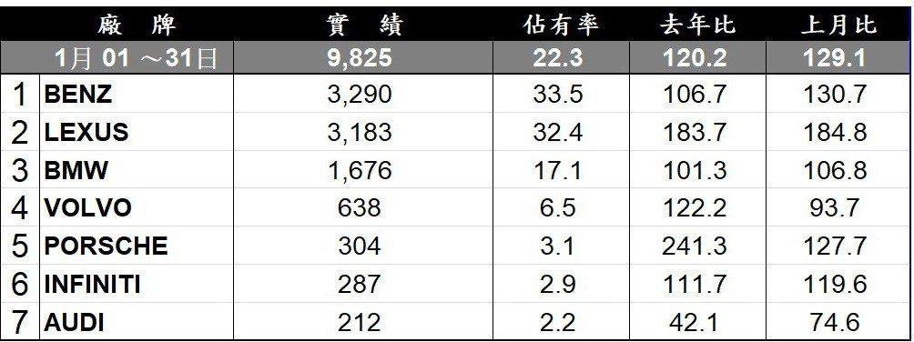 2019年1月台灣豪華市場銷售排行。