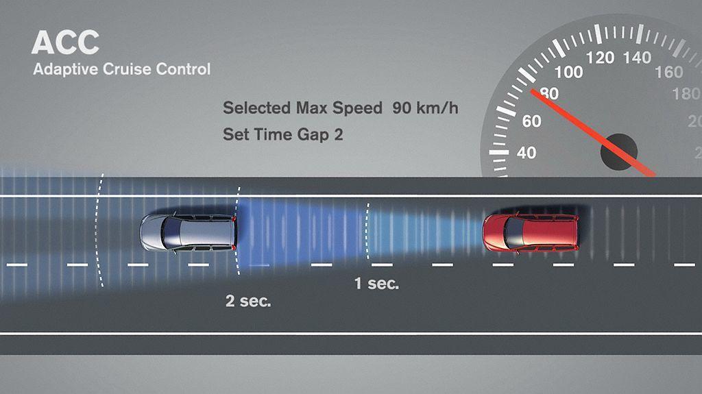 相比傳統定速巡航系統,ACC主動車距控制巡航系統具備自動調節前方車距功能,當前方...