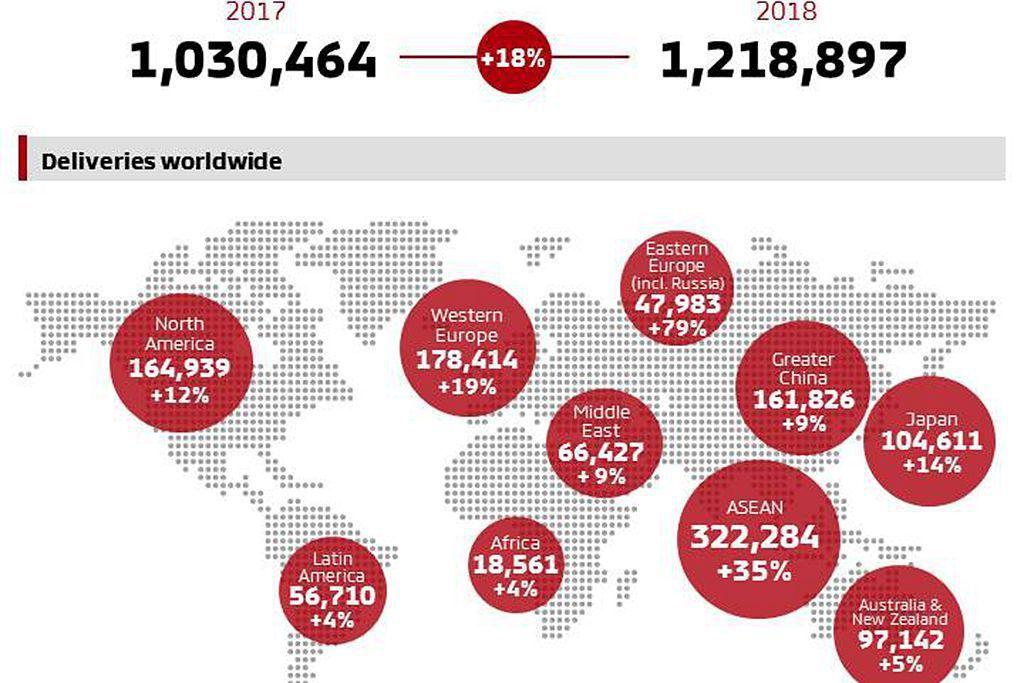 銷售增長最快的地區則是東南亞(或稱東盟地區),三菱汽車去年在此銷售出322,28...