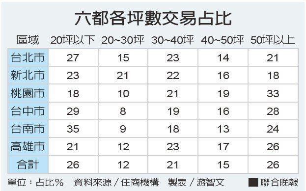 六都各坪數交易占比資料來源/住商機構 製表/游智文