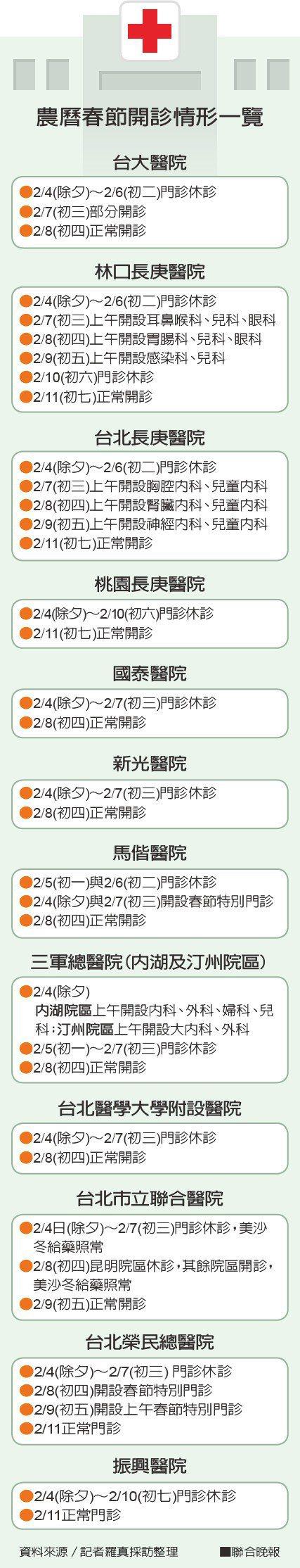 農曆春節開診情形一覽 資料來源/記者羅真採訪整理