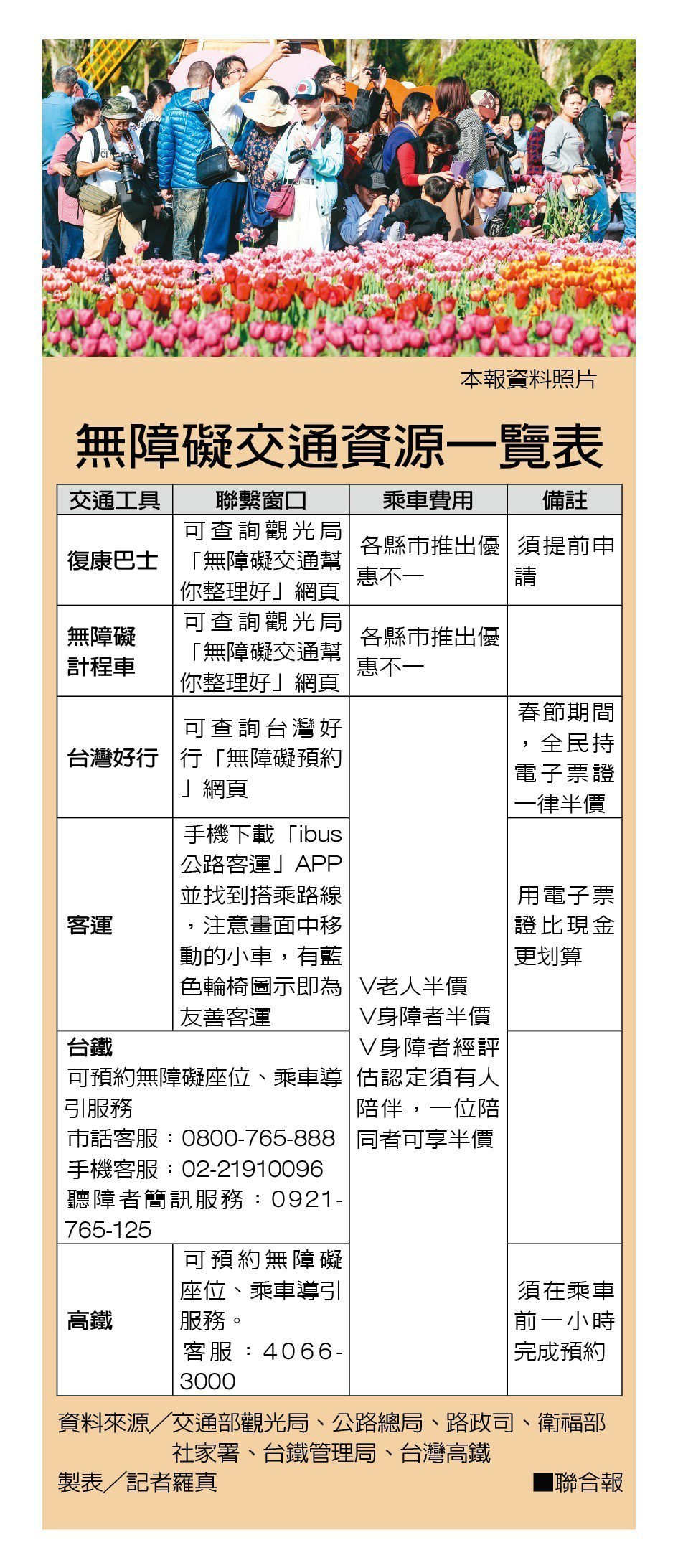 無障礙交通資源一覽表。製表/記者羅真