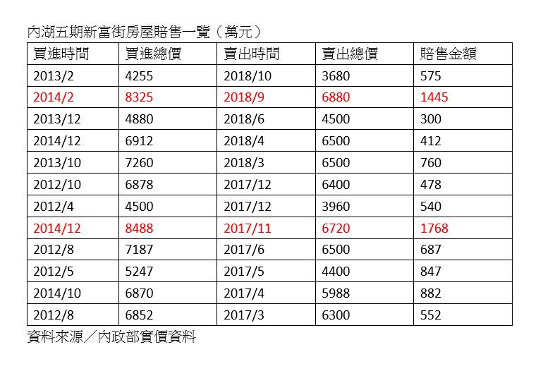 資料來源/內政部實價登錄