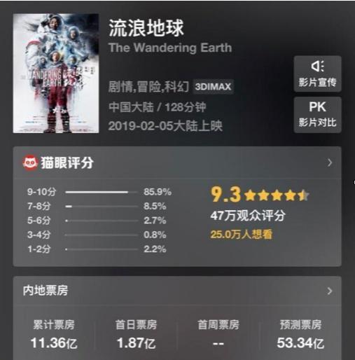 貓眼專業版對「流浪地球」的票房預測是人民幣53.34億元。(百度新聞)