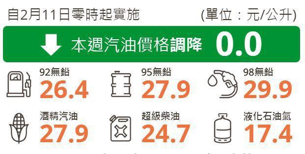 台灣中油公司宣布自明(11)日凌晨零時起各式汽油價格不調整,柴油價格調漲0.5元。 摘自台灣中油