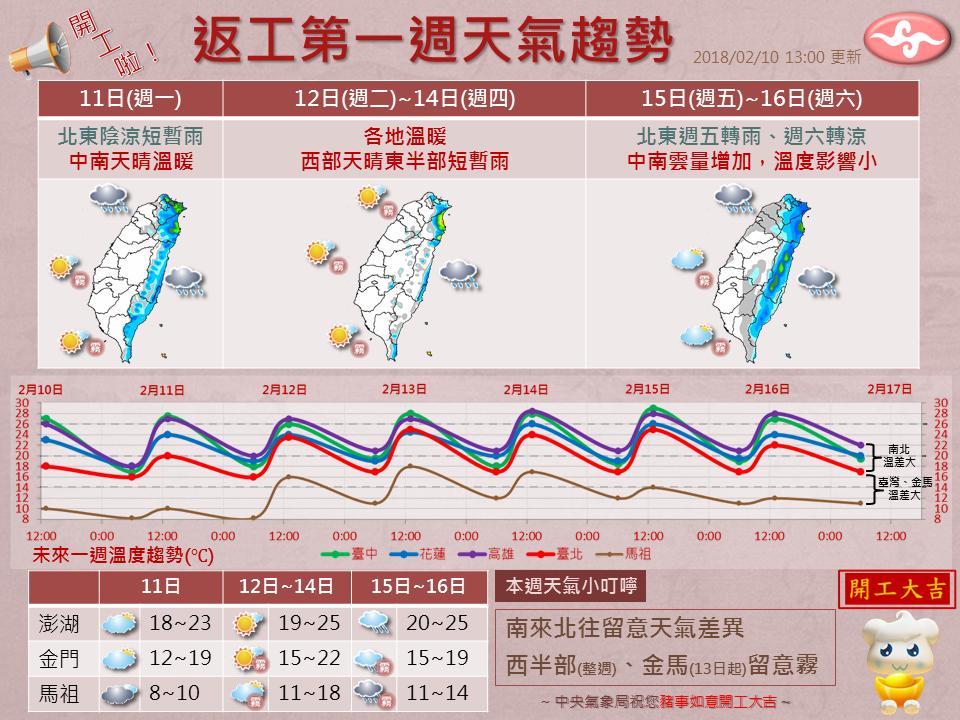 氣象局說,未來一周天氣南北大不同。圖╱氣象局提供