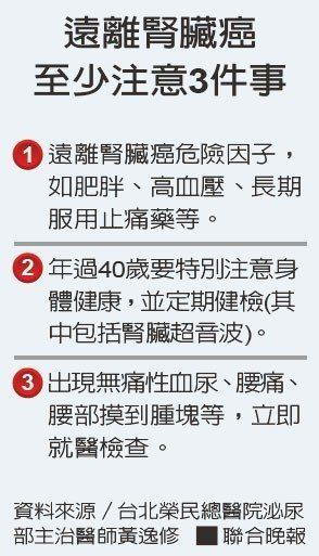 遠離腎臟癌至少注意3件事資料來源/台北榮民總醫院泌尿部主治醫師黃逸修
