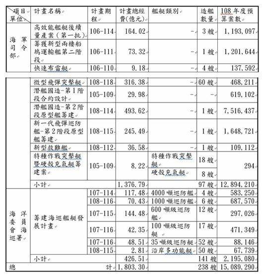 近年海軍司令部及海洋委員會海巡署就艦艇國造所提出之計畫及經費需求統計表 。圖/翻...