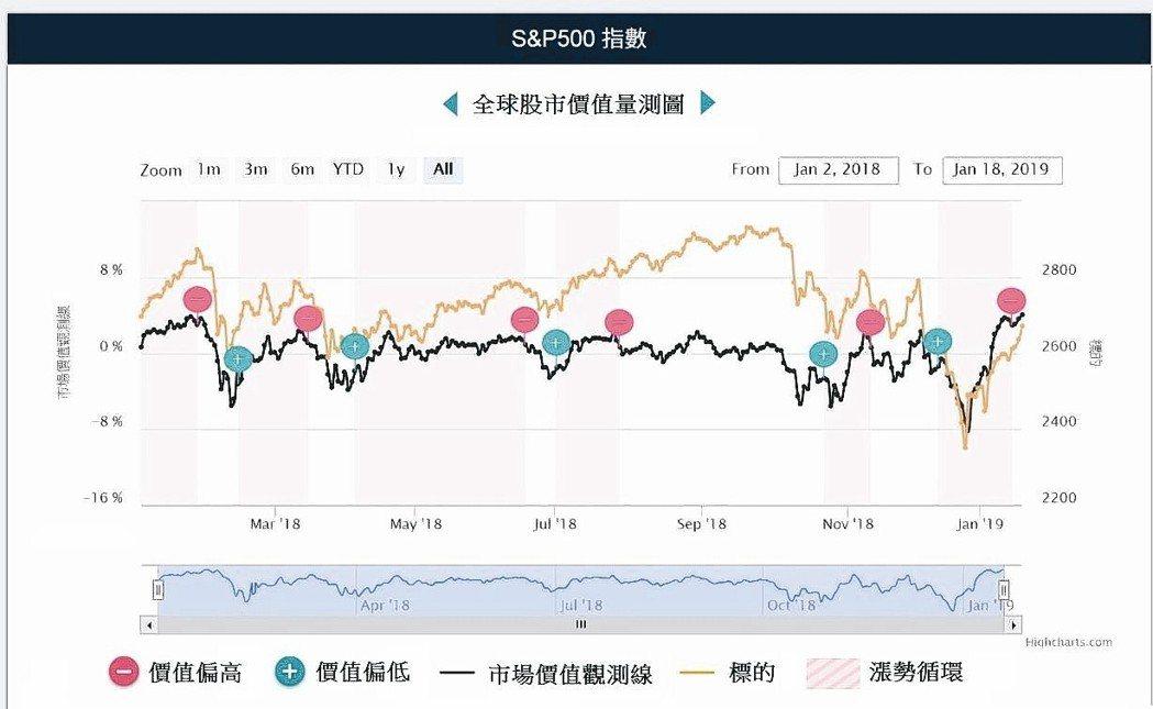 精宏金融科技「全球股市價值量測圖」,判斷股市價格高低(2018年提出5次高檔警訊...