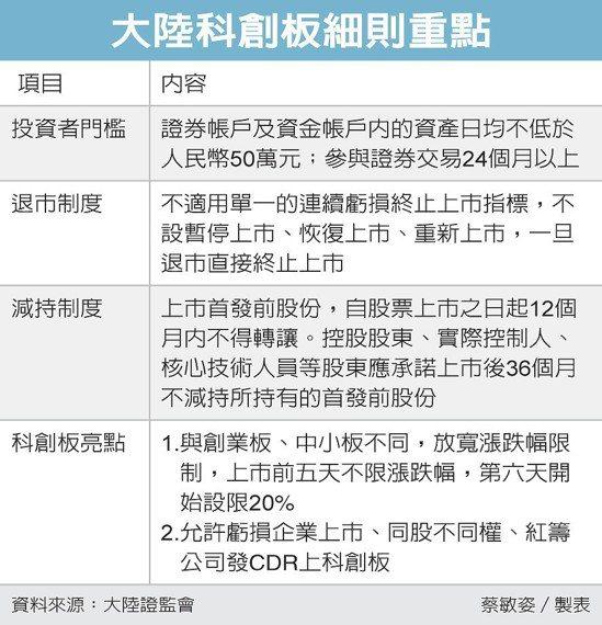 大陸科創板細則重點 圖/經濟日報提供