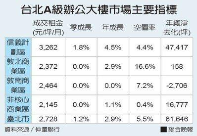 台北A級辦公大樓市場主要指標。資料來源/仲量聯行