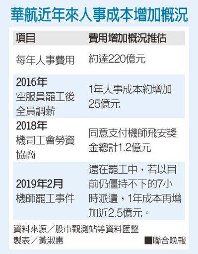 華航近年來人事成本增加概況資料來源/股市觀測站等資料匯整 製表/黃淑惠