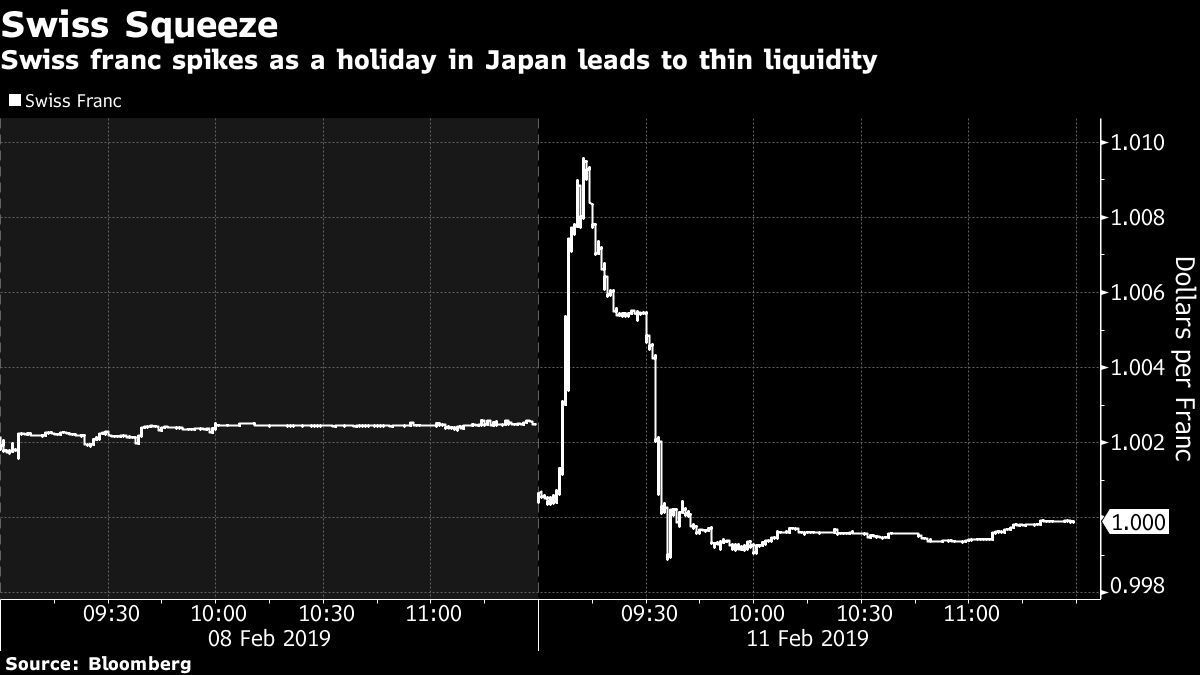 瑞士法郎兌美元從1.0004下跌,幾分鐘內一度跌至去年11月以來的低點1.009...