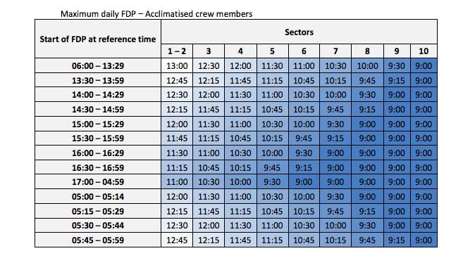 (翻攝「EASA歐洲航空安全局飛行時限和休息規範2016」)