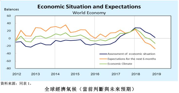 全球經濟氣候當前判斷與未來預期。