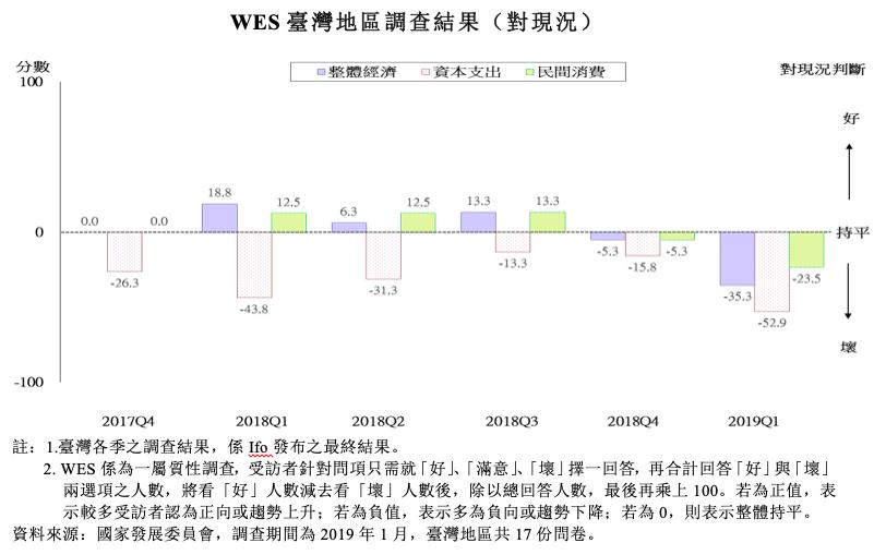 世界經濟調查(World Economic Survey, WES)對台灣目前之...