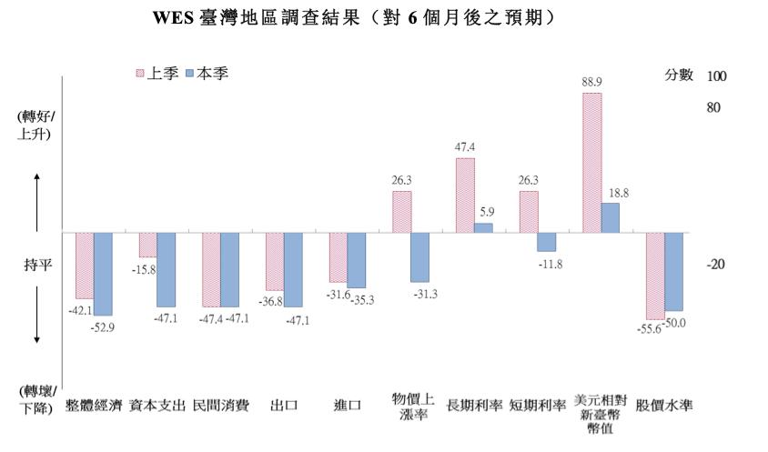 世界經濟調查(World Economic Survey, WES)對台灣6個月...