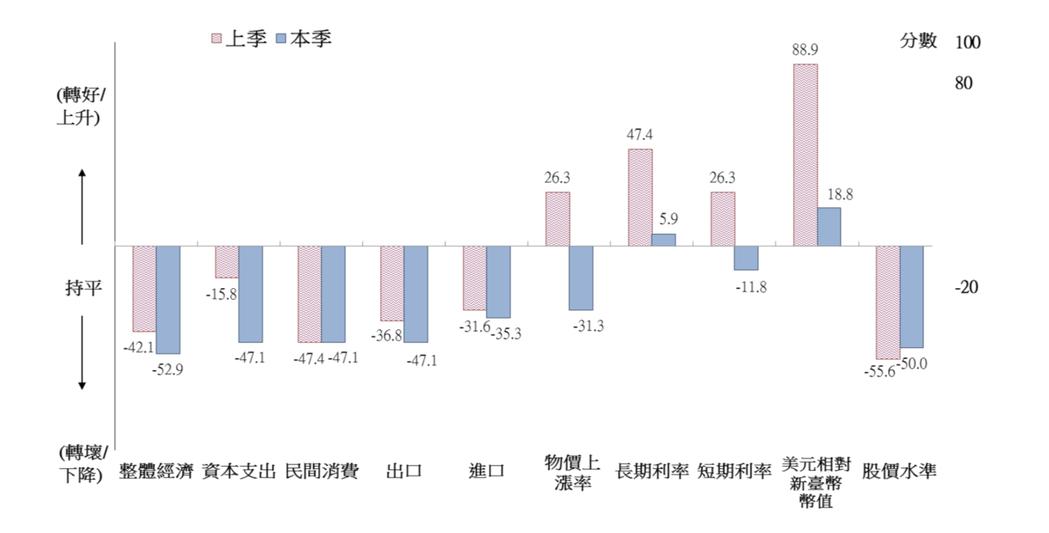 世界經濟調查台灣調查結果(對六個月後之預期)。圖:國發會提供。