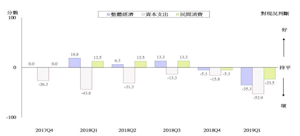 世界經濟調查台灣調查結果(對現況)。圖:國發會提供。