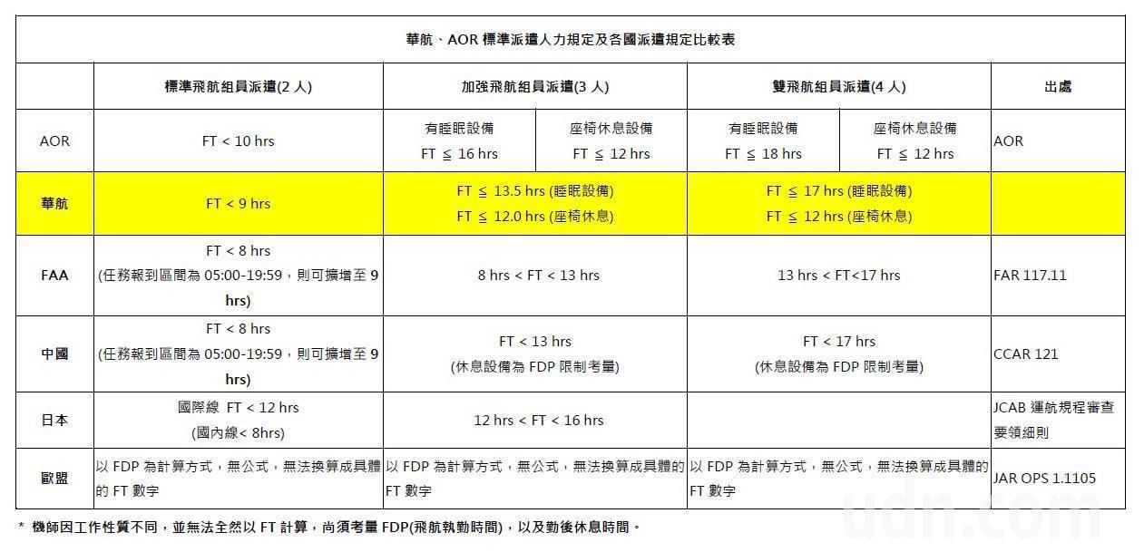 華航、AOR標準派遣人力規定及各國派遣規定比較表。圖/華航提供