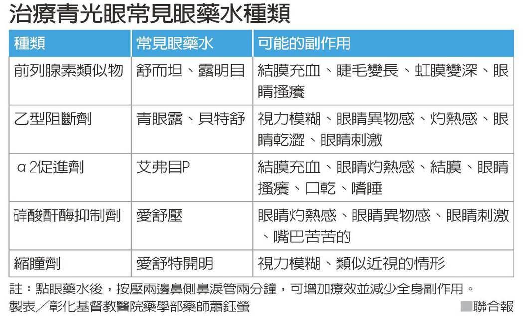 治療青光眼常見眼藥水種類 製表/彰化基督教醫院藥學部藥師蕭鈺螢