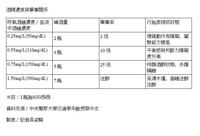 警察大學交通學系教授蔡中志研究酒精濃度與肇事關係。記者吳姿賢/製表