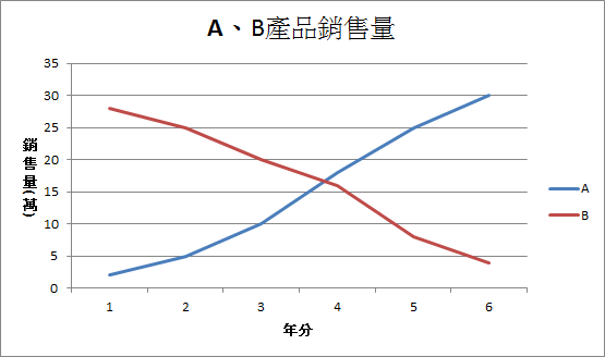 陳佩祺/製圖
