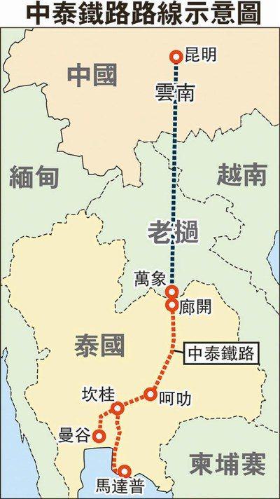 中老、中泰鐵路已陸續施工中,其中的中泰鐵路銜接中老鐵路終點老撾的萬象(寮國永珍)...