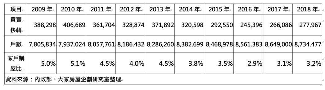 近十年家戶購屋比表現。  資料來源:內政部