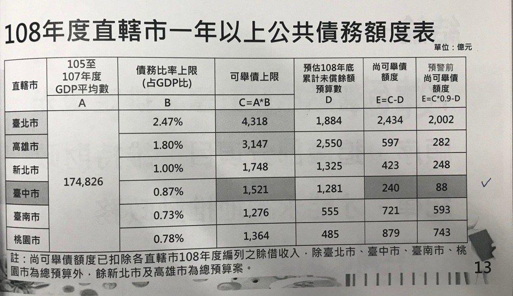 台中市財政局提出財政紀律專案報告,台中市長盧秀燕表示,台中市舉債空間未滿百億,在...