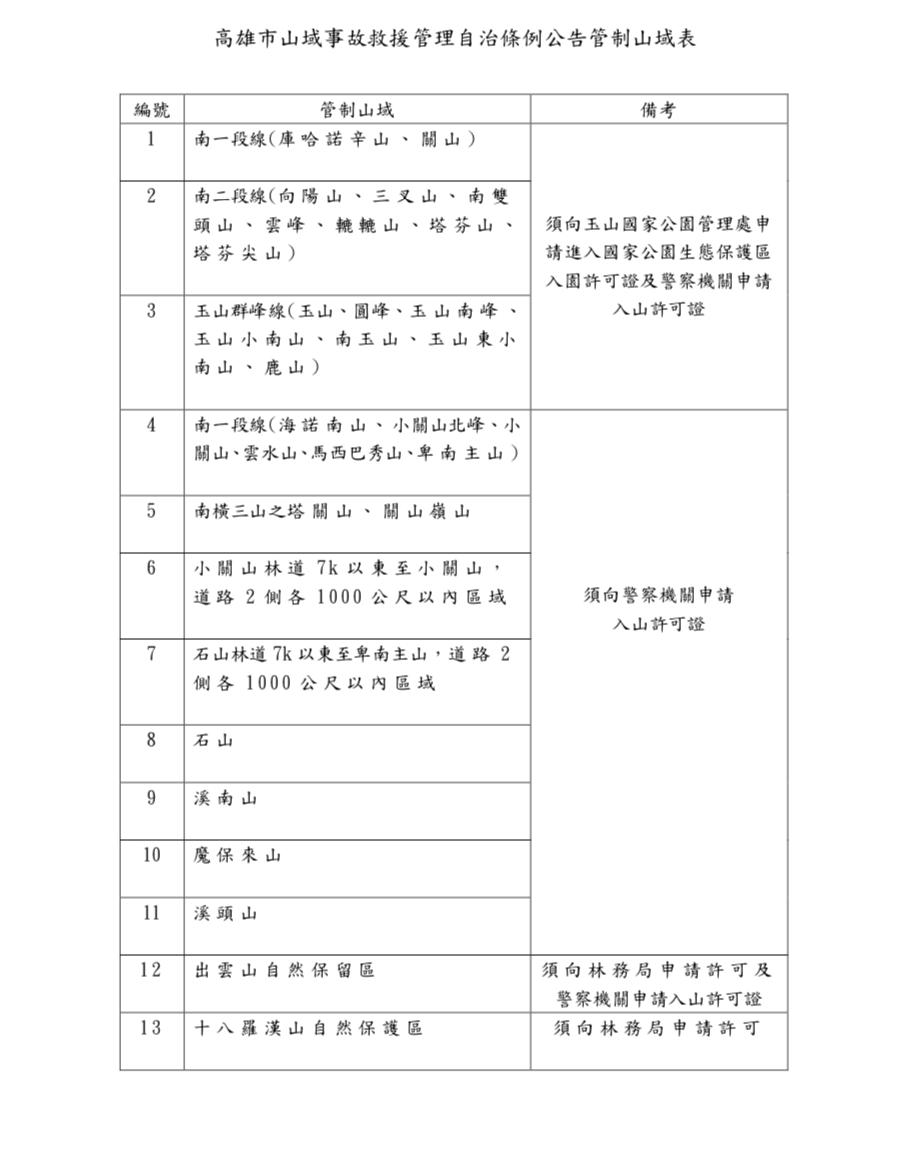高雄市山域事故救援管理自治條例公告管制山域表。圖/翻攝高市府網站