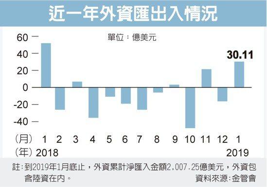 近一年外資匯出入情況 圖/經濟日報提供