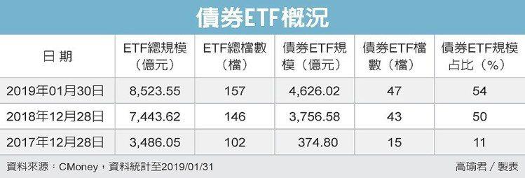 債券ETF概況 圖/經濟日報提供