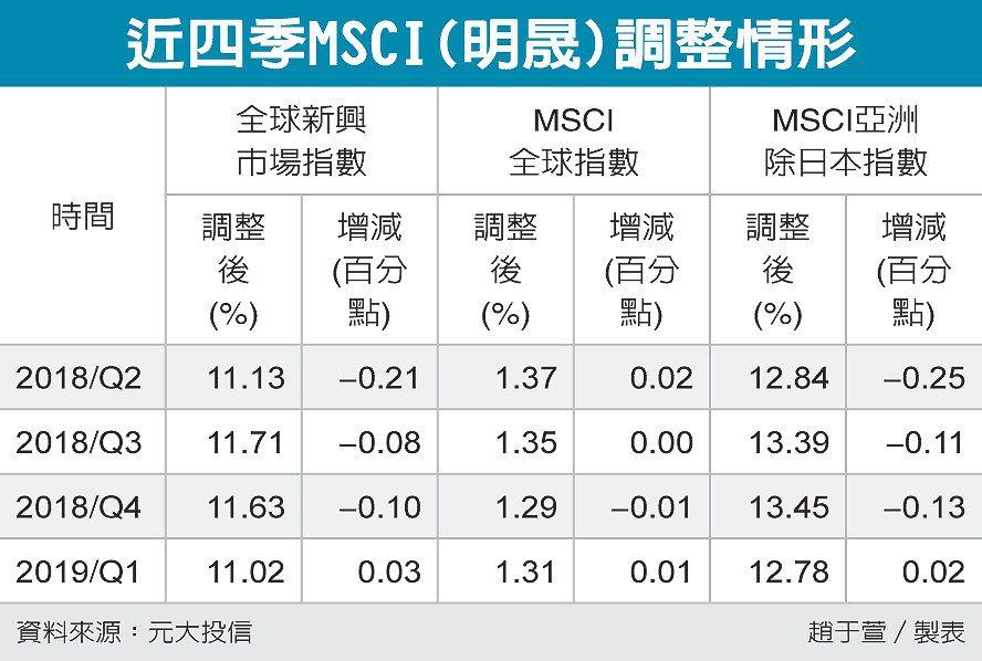 近四季MSCI(明晟)調整情形 圖/經濟日報提供