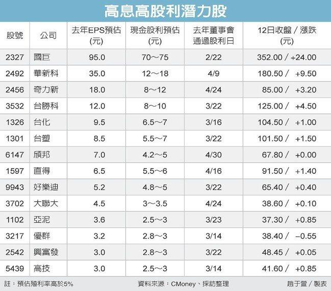 高息高股利潛力股 圖/經濟日報提供