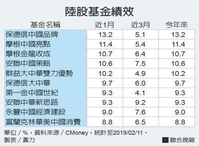 陸股基金績效資料來源/CMoney 製表/黃力
