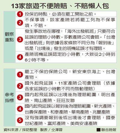 13家旅遊不便險賠、不賠懶人包資料來源/採訪整理 製表/仝澤蓉