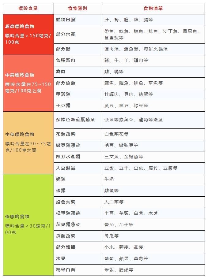 食物嘌呤等級表。圖取自邵逸夫醫院