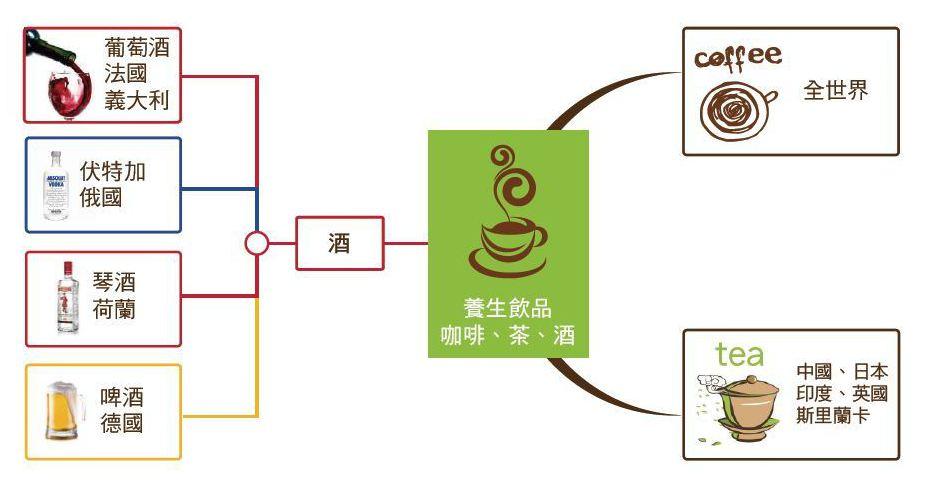 圖1:兼具養生的飲品,例如咖啡、茶及酒類飲料。