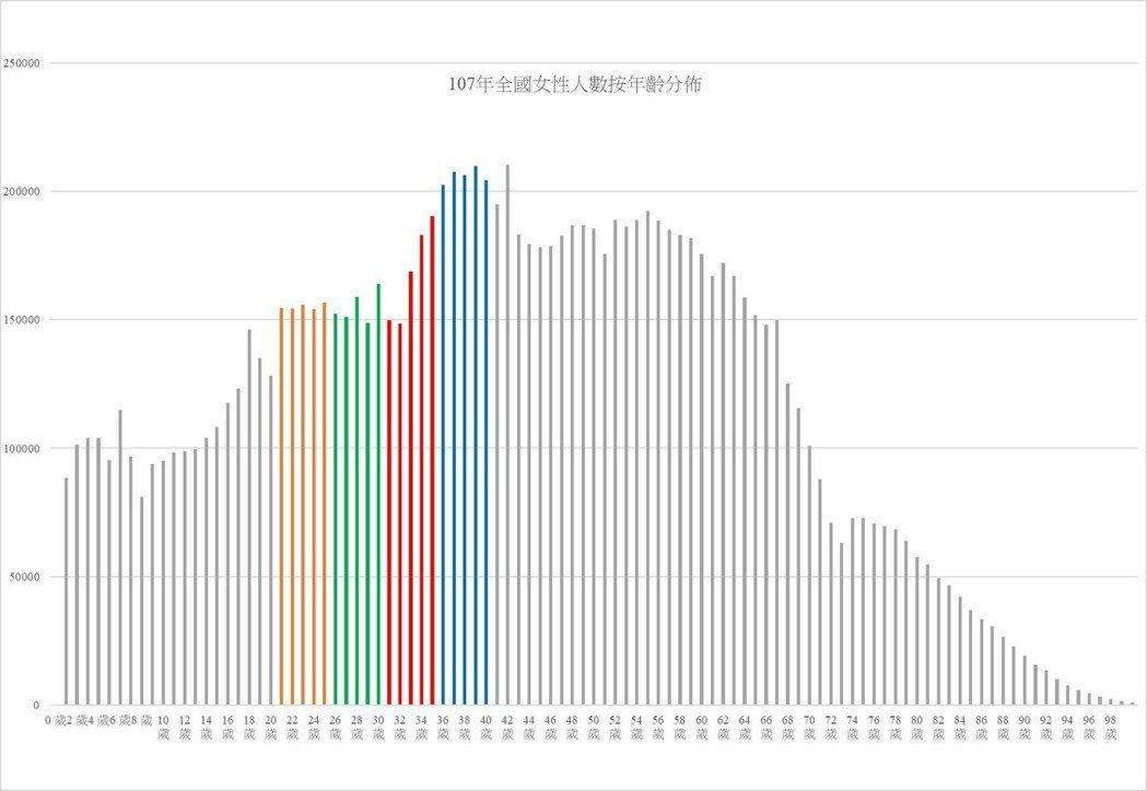 資料來源:中華民國統計資訊網。圖/作者自製