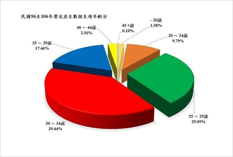 資料來源:內政部戶政司。圖/作者自製