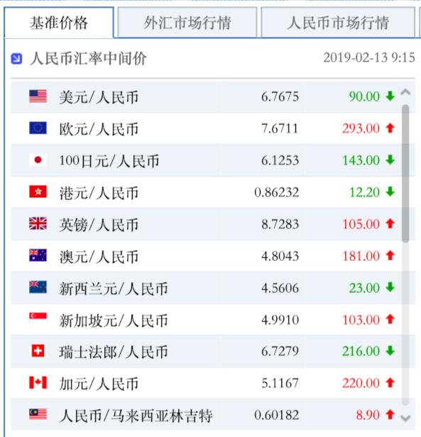 人民幣兌美元中間價2月13日報6.7675。照片來源/中國外匯交易中心