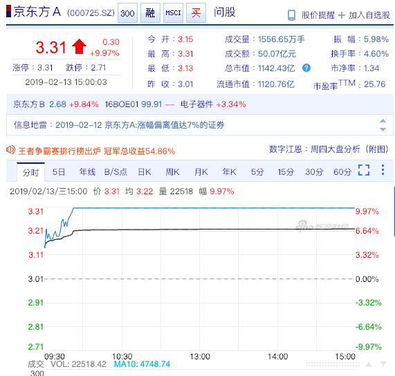 京東方A今日股價封漲停。照片來源/新浪財經