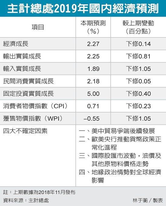 主計總處2019年國內經濟預測 圖/經濟日報提供